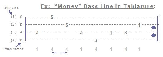 Bass Guitar Tabs, Free info, how to read bass tablature