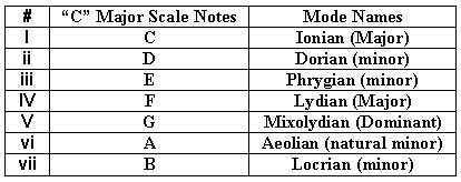 Guitar Scale Modes