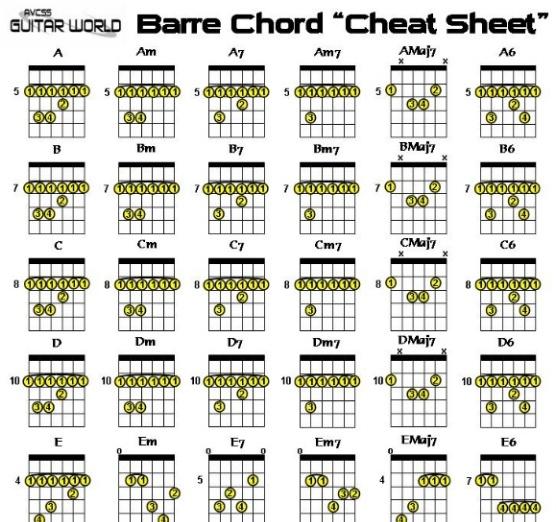 guitar bar chord chart MEMES