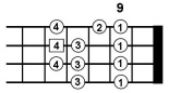 bass major scales