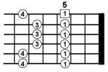 minor pentatonic scales