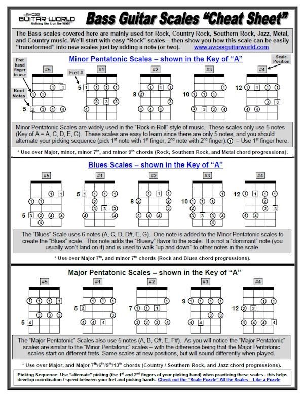 Bass Guitar Scales - Cheat Sheet