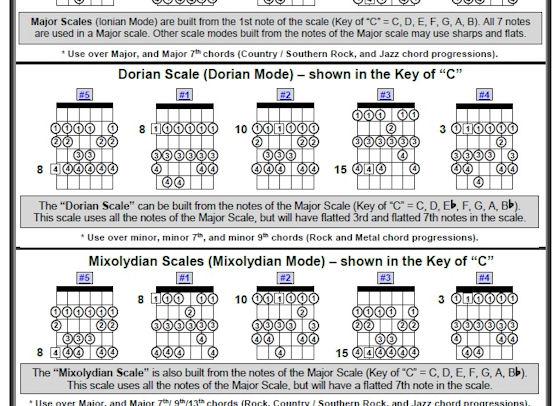 Guitar Scales - Cheat Sheet - AVCSS Guitar World