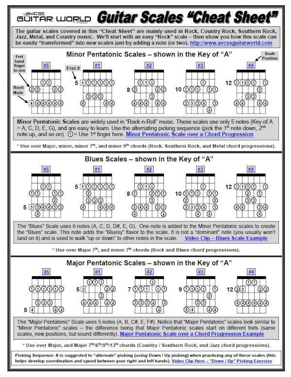 Guitar Cheat Sheets Bundle - Download - AVCSS Guitar World